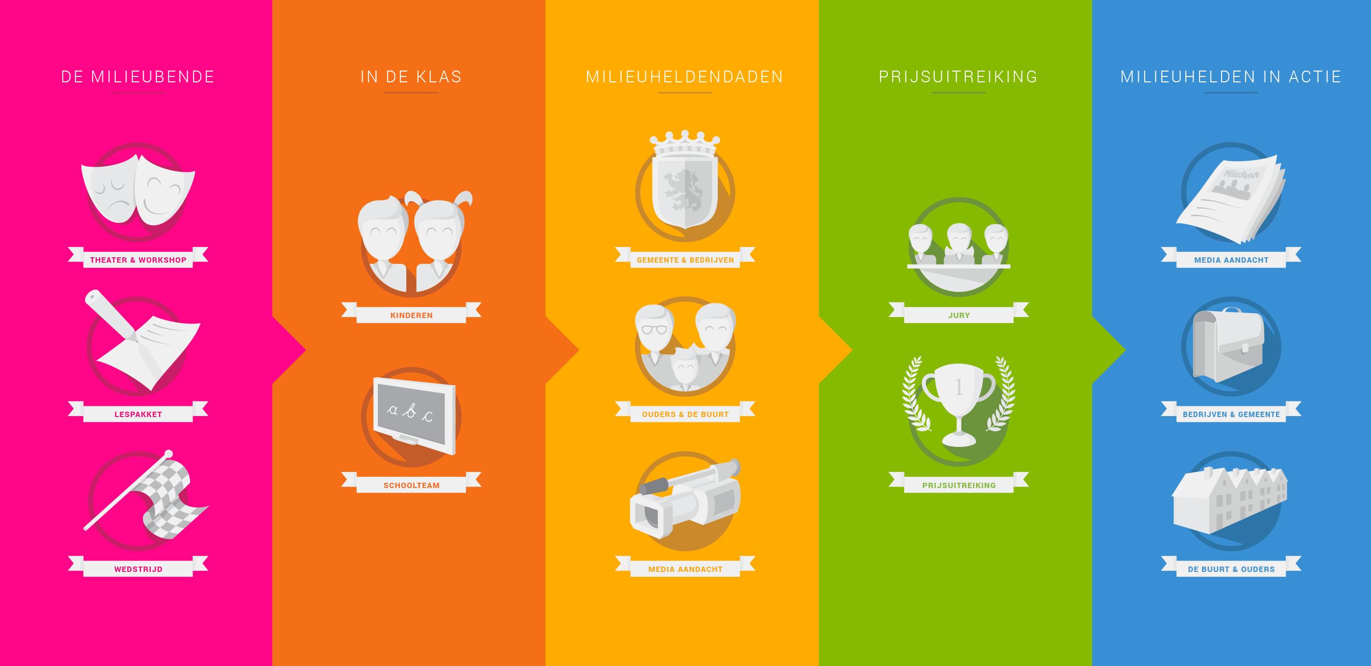 infographic-milieubende-drwoe-haarlem